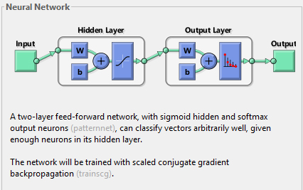 MATLAB and Neural Network Trading on BTC-e | embedded thought