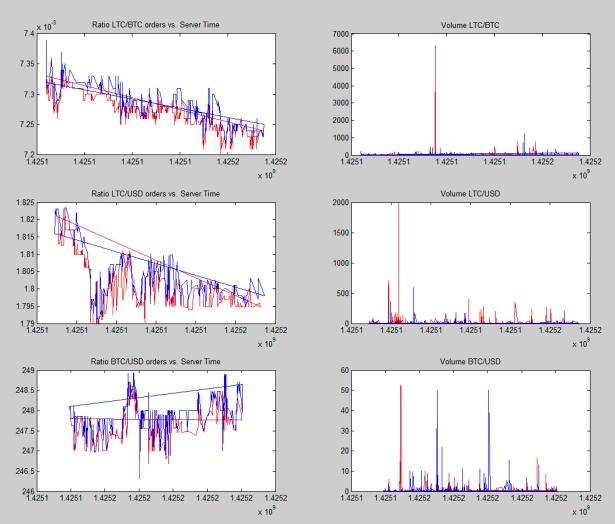 datagathering